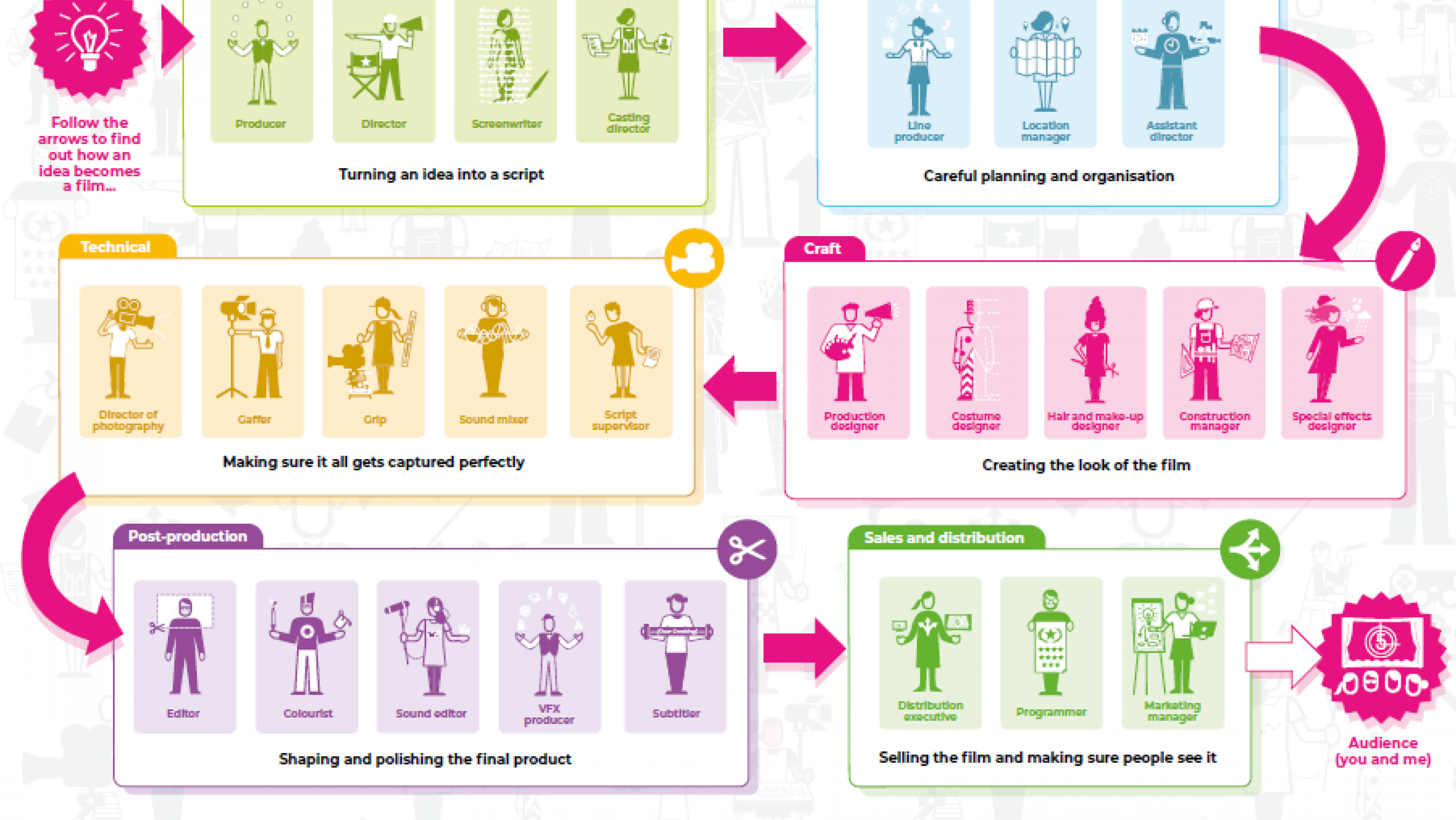 Image of careers map